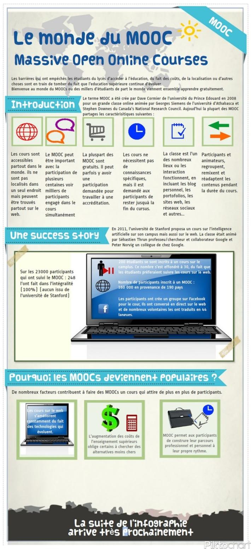 L'infographie du MOOC traduite en francais   TIC et TICE mais... en français   Scoop.it