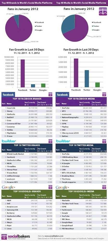 Which Social Networks Had the Most Fans in 2011? [Infographic] | Social Media Marketing Strategies | Scoop.it