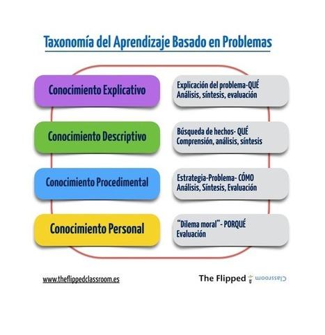 Un poco mas sobre la taxonomía del Aprendizaje Basado en Problemas | Inteligencia Colectiva | Scoop.it