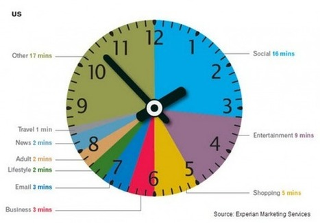 Social Media: Where We Spend Our Time | Google Plus and Social SEO | Scoop.it