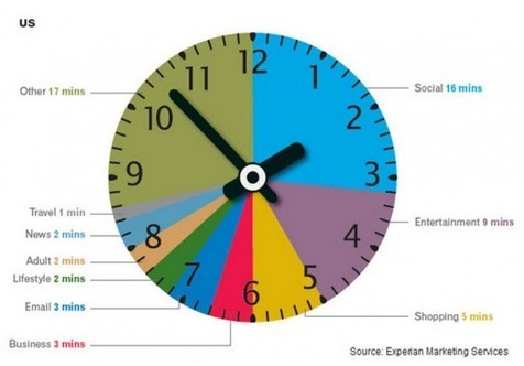 Social Media: Where We Spend Our Time