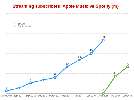 Apple Music races to 10m subscribers 7 months after launch - Music Business Worldwide | Infos sur le milieu musical international | Scoop.it