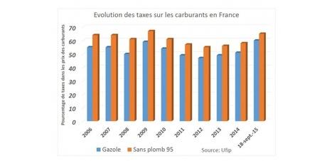 La taxation du gazole augmentera d'un centime par litre en 2016 et 2017   ECONOMIE ET POLITIQUE   Scoop.it