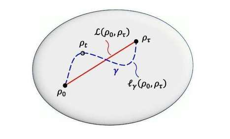 Physicists discover an infinite number of quantum speed limits | New Science | Scoop.it