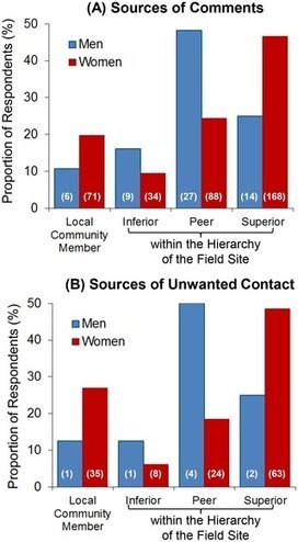 Survey of Academic Field Experiences (SAFE): Trainees Report Harassment and Assault   Transformations of science   Scoop.it