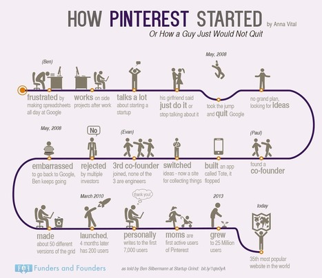 Cómo empezó Pinterest #infografia #infographic #socialmedia #entrepreneurship | Seo, Social Media Marketing | Scoop.it