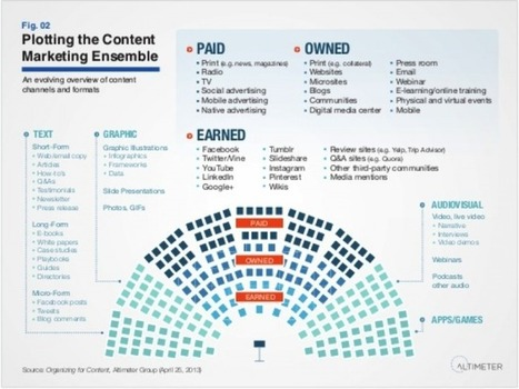 Content Czar or Content by Committee? How to Organize for Content Marketing | Marketing: 9Point10 | Scoop.it