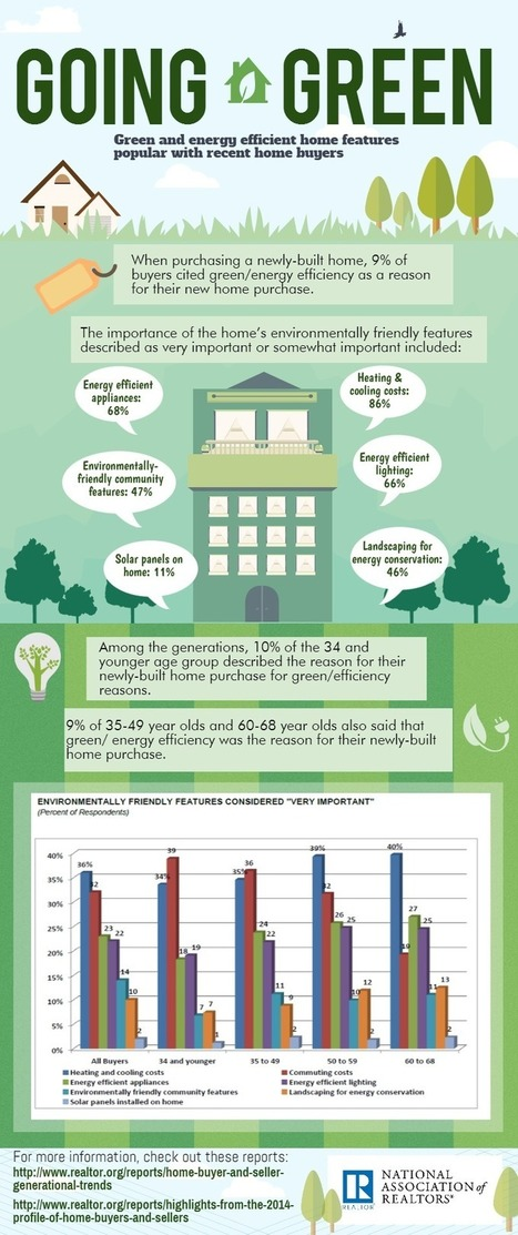 What Buyers Want in a Green Home | Healthy Homes Chicago Initiative | Scoop.it