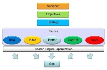 Social Media and SEO: 5 Essential Steps to Success | Social Media for Small Business | Scoop.it
