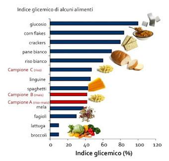 Dieta per celiaci, alcuni semplici consigli - Dieta e Nutrizione Dr. Bianchini   senza glutine   Scoop.it