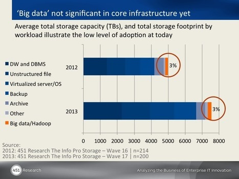 The Big Data Tool Hadoop Is Growing More Powerful, But Also Harder To Use   Immer Flow   Scoop.it