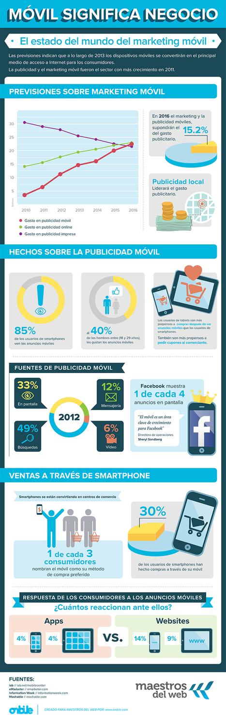 Los dispositivos móviles y las estrategias de marketing | Xarxes socials | Scoop.it