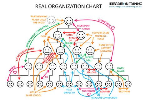 Real organization chart... | Communications, leadership, diversity | Scoop.it