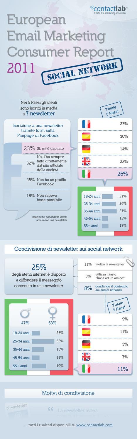 [Infografica] Gli italiani tra email e social network | Social media culture | Scoop.it