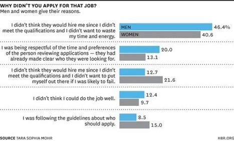 Why Women Don't Apply for Jobs Unless They're 100% Qualified   Career Break   Scoop.it