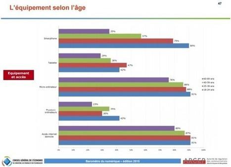Le Baromètre du Numérique (ARCEP/CGE), pour tout savoir sur les usages des Français en 2015 - Blog du Modérateur | Animation Numérique de Territoire | Scoop.it