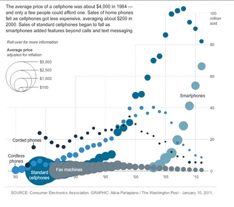 Consumer Technology adoption Down the Ages : From TV to Smartphones | Process Automation | Scoop.it
