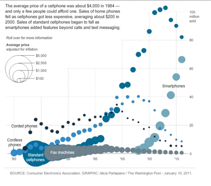 Consumer Technology adoption Down the Ages : From TV to Smartphones | Megatrends | Scoop.it
