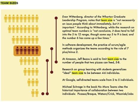 7±2 sera le nombre et le nombre sera 7±2 (deuxième partie) | Coactiv | Collective Intelligence - Neuroscience & coaching - Facilitation - creativity | Scoop.it