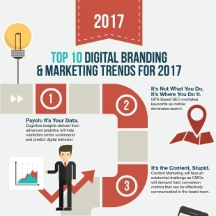 Top 10 Digital Branding Trends for 2017:  Chiefmarketer   Social Media Marketing Does Not Replace SEO   Scoop.it