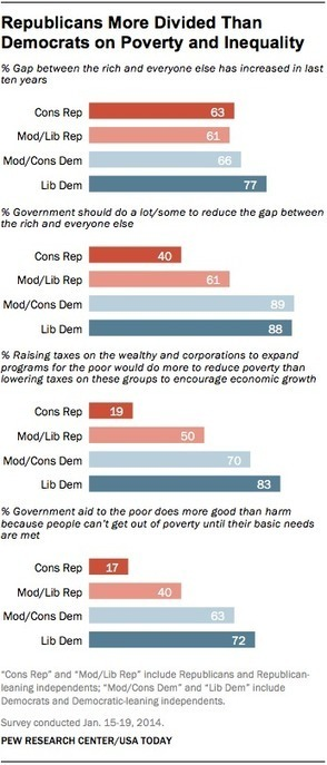 This Divided State - Or Divided Party? - Politics, Philosophy, and ... | By the people, for the people... | Scoop.it