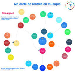 Mindmapping et autonomie de l'apprentissage | Classemapping | Scoop.it