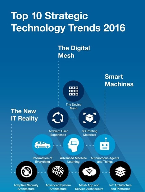 Latest Strategic Technology Trends to Watchout in 2016 | Tech and Gadgets News | Scoop.it