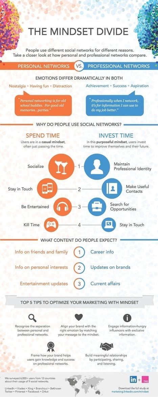 Etude LinkedIn: différences de comportements des utilisateurs entre réseaux sociaux pro et perso | Social Media and its influence | Scoop.it