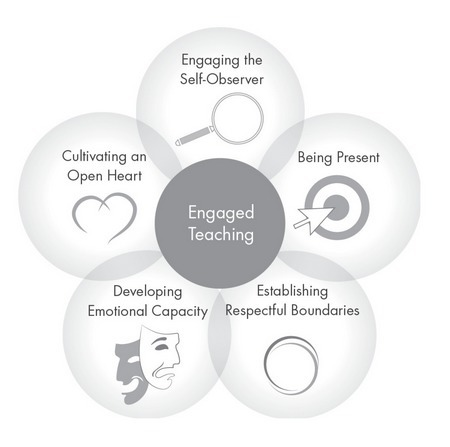 Engaged Teaching and Learning // PassageWorks Institute | Resources for Social & Emotional Learning | Scoop.it