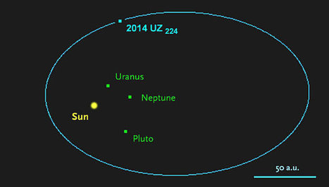 2014 UZ224 is a dwarf planet just discovered | Astronomy | Scoop.it