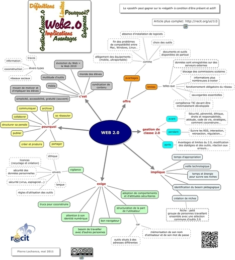 Le Web 2.0 - Une synthèse | Educación flexible y abierta | Scoop.it