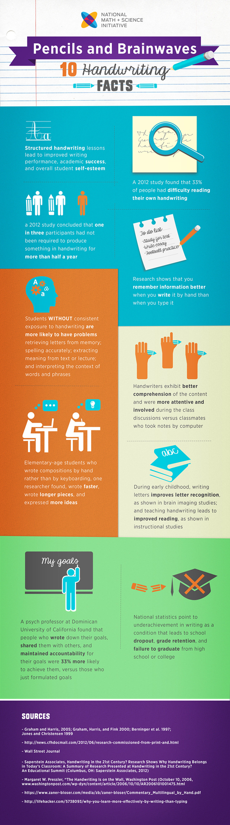 Why Handwriting is Important for Learning Infographic - e-Learning Infographics | Pre-Teens | Scoop.it