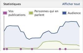 [Méthode]Déterminer les meilleures heures pour publier sur Facebook et Twitter | Facebook Pages | Scoop.it