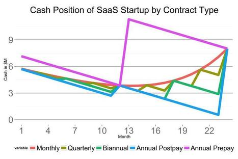 A Surprisingly Powerful Mechanism For Growing A SaaS Startup | Human Resources Blog | Scoop.it