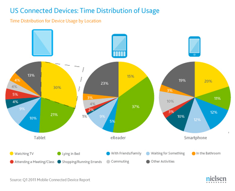 In the U.S., Tablets are TV Buddies while eReaders Make Great Bedfellows   Nielsen Wire   TV Everywhere   Scoop.it