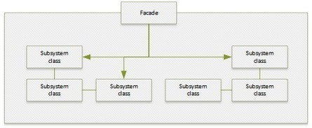 Facade Pattern | Le Coding Debrief | Scoop.it