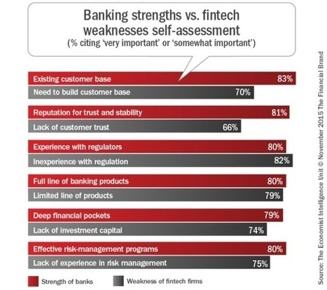 Banking and Fintech: An Uncommon Partnership | Economie numérique | Scoop.it