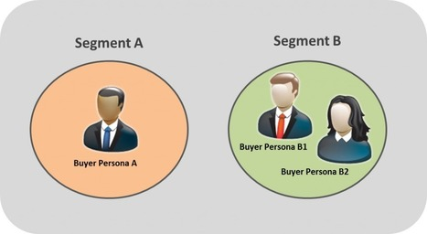 How Many Buyer Personas Do I Need? (The Answer You Need To Know) | Beyond Marketing | Scoop.it