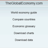 External debt by country, around the world   TheGlobalEconomy.com   econ 150   Scoop.it