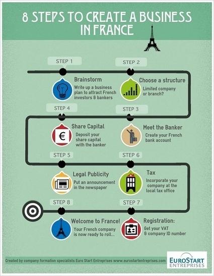 Start A Business In France in 8 Steps | International Entrepreneurs & Startups | Scoop.it