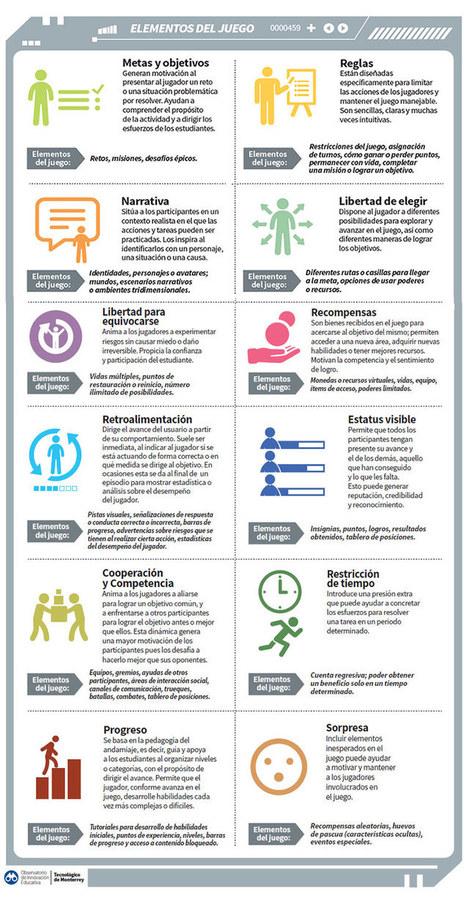 Eduteka - Gamificación en la educación | Contenidos educativos digitales | Scoop.it