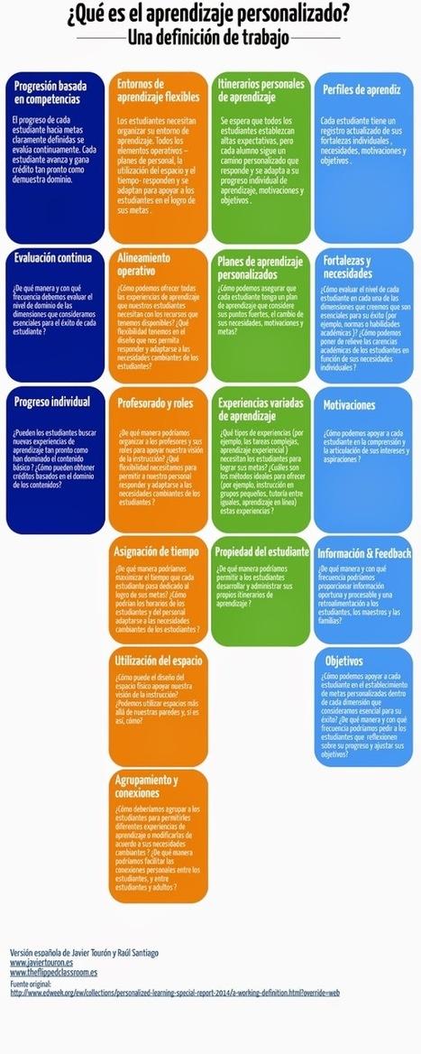 Javier Tourón: ¿Qué es el aprendizaje personalizado? | Educación Matemática | Scoop.it