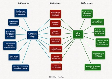 Mind or Concept Mapping: Differences and Similarities | 1 to 1 computer education | Scoop.it