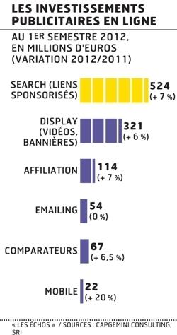La publicité sur mobile s'impose comme un véritable segment de marché   Les News Du Web Marketing   Scoop.it
