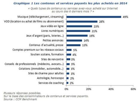 Les contenus et services que les internautes achètent ! | blog cybelo marketing et communication | La veille de Cybélo | Scoop.it