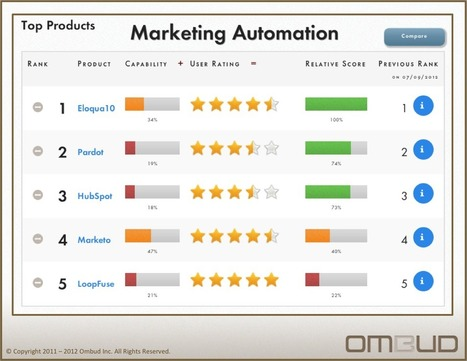 An overview of marketing automation for B2B   online marketing   Scoop.it