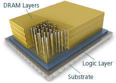 Micron Readies Hybrid Memory Cube for Debut | Science and Tech | Scoop.it