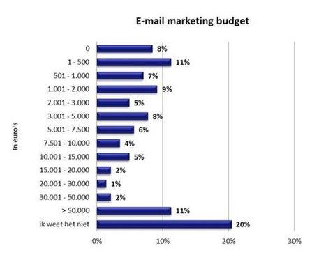 Budget e-mailmarketing kent licht stijgende lijn | ten Hagen on Social Media | Scoop.it