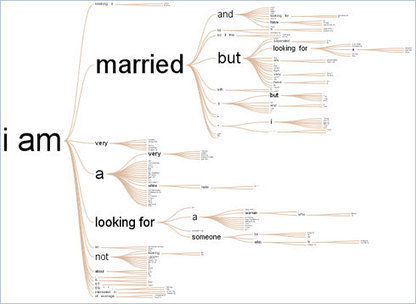 Word Tree / Fernanda Viegas & Martin Wattenberg | TEFL & Ed Tech | Scoop.it