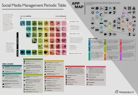 Social Media Management Periodic Table [INFOGRAPHIC] | Better know and better use Social Media today (facebook, twitter...) | Scoop.it